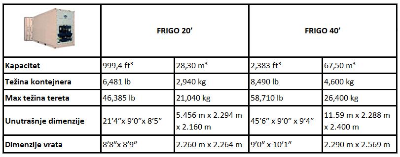 frigo 20' i frigo 40' prodaja kontejnera dimenzije luka beograd