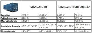 standard 40' i standard hight cube 40' prodaja kontejnera dimenzije